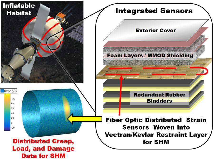 Embedded Sensors for SHM of Inflatable Space Habitats