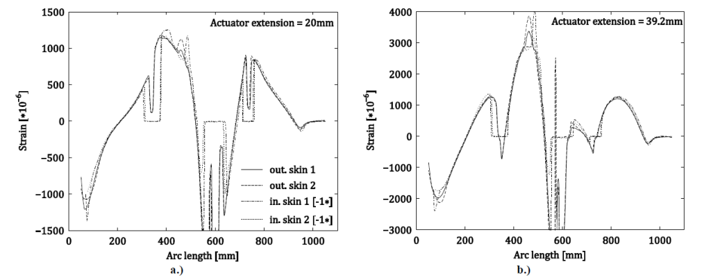 Paper Figure 5: Symmetry analysis of the strain at two span-wise locations along the inside and outside of the airfoil at a.) actuator extension of 20 mm and at b.) actuator extension of 39.2 mm. Zero strain sections on the inside are the result of sensors left unattached in order to accommodate for actuator placement.