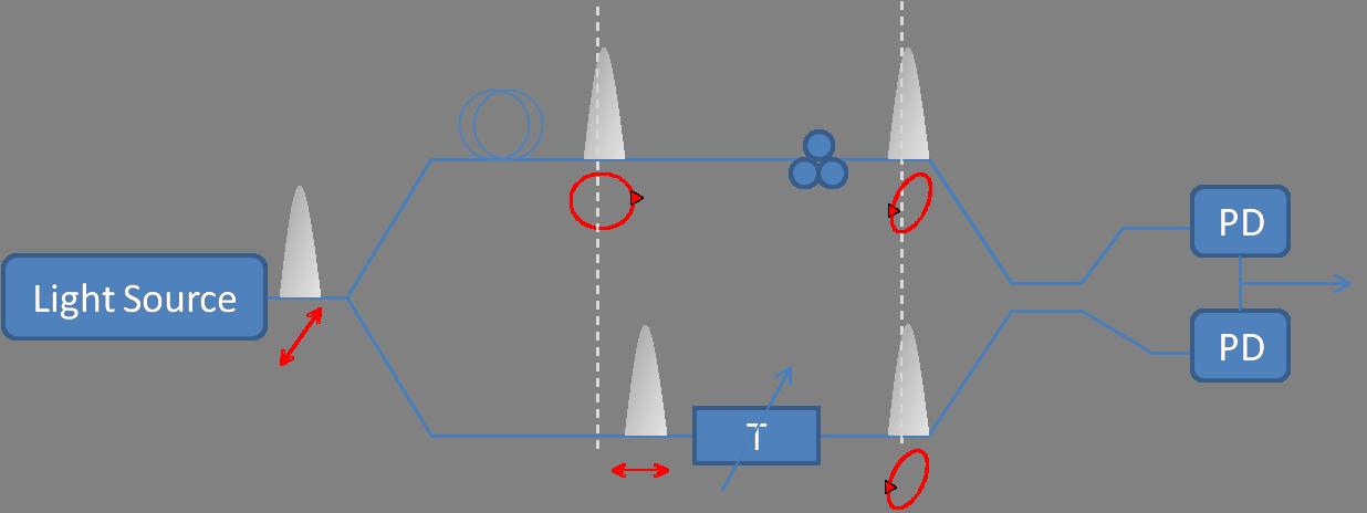 Optical polarization manipulation