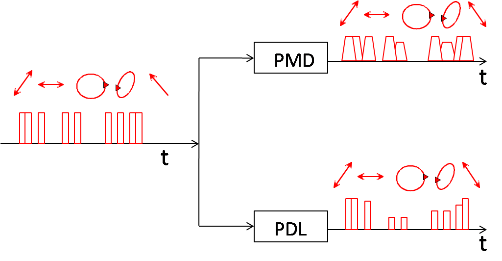 PMD PDL effect on data