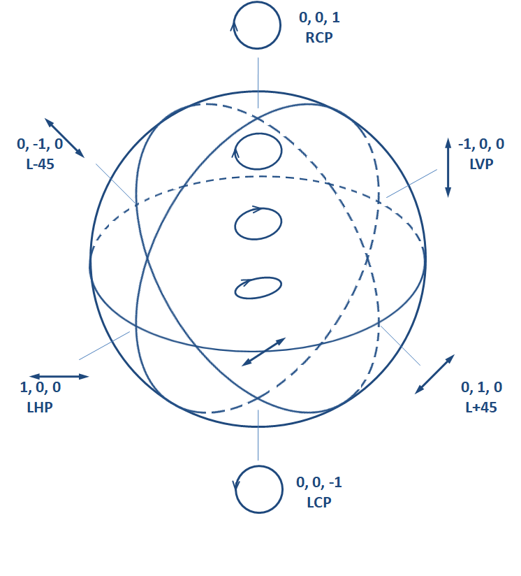 Poincaré sphere representation of polarization