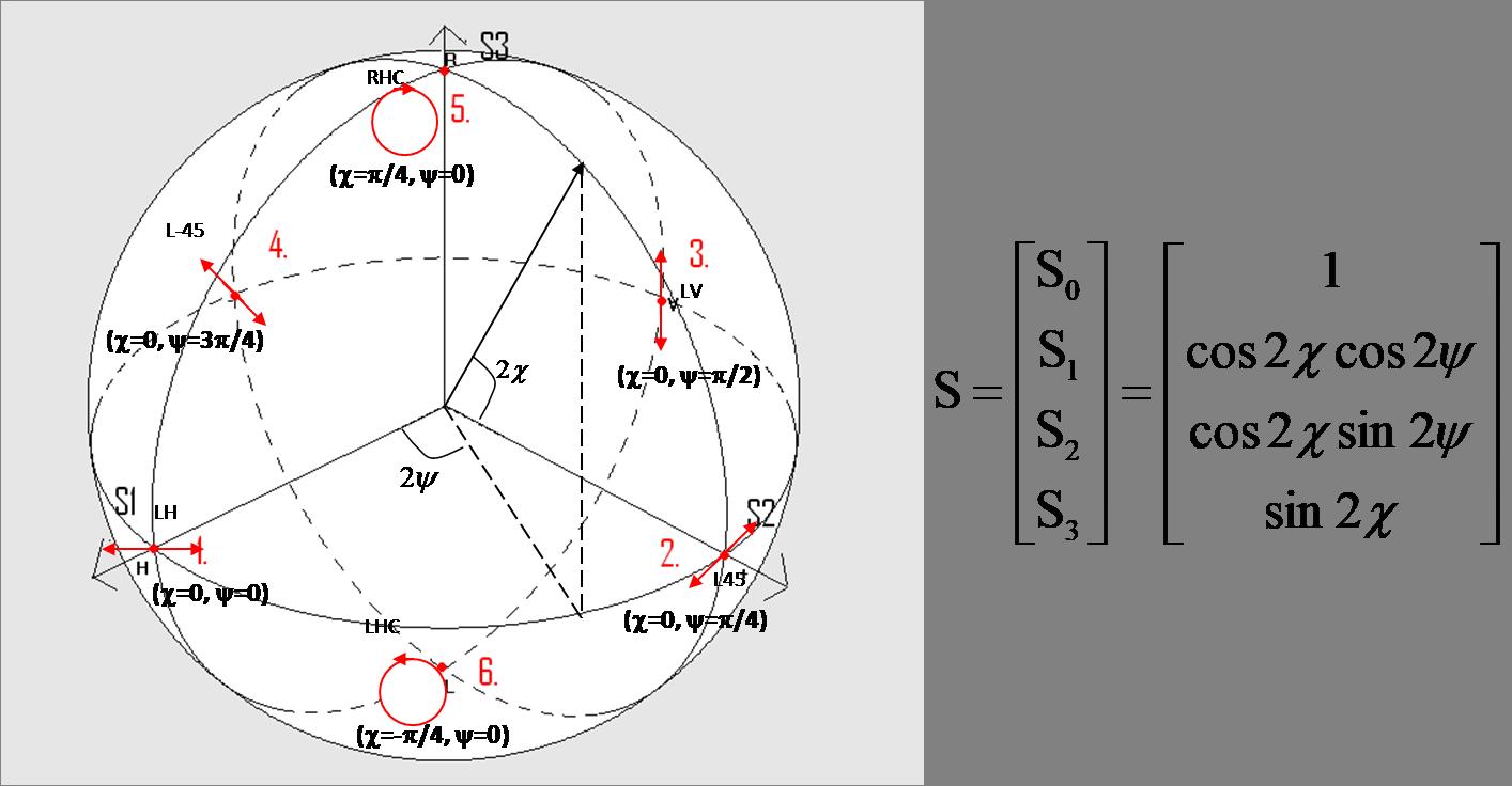 Poincare Sphere Representation