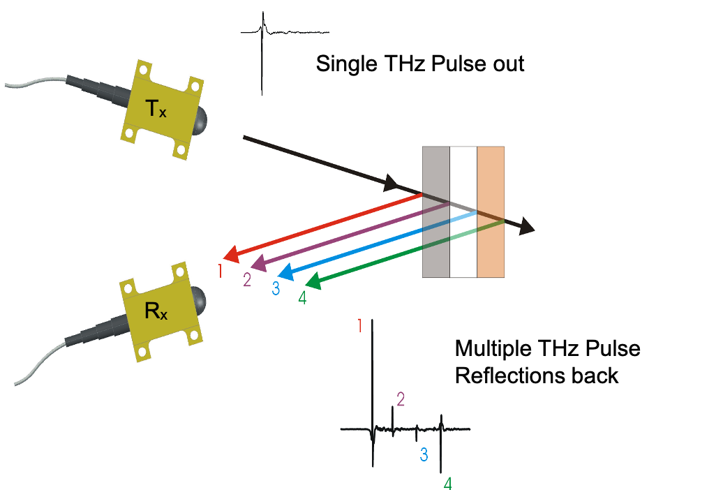 Terahertz measurement technology