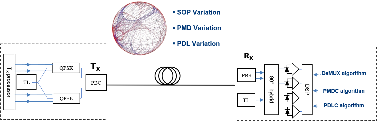 Coherent Detection Systems
