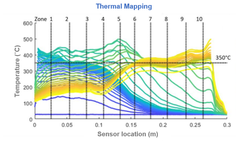 Thermal mapping data