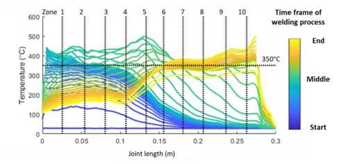 Thermoplastic welding temperature plot