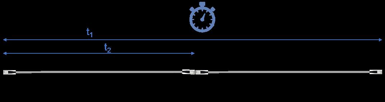 fiber optic Length and latency measurement